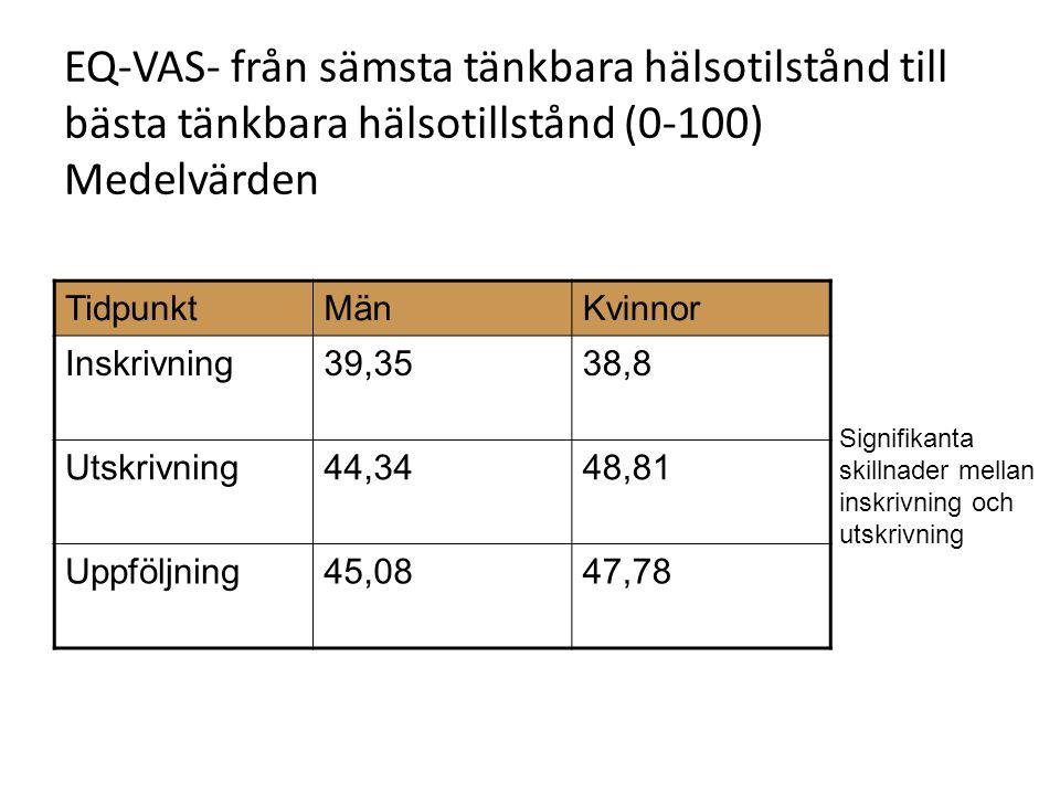 EQ-VAS- från sämsta tänkbara hälsotilstånd till bästa tänkbara hälsotillstånd (0-100) Medelvärden