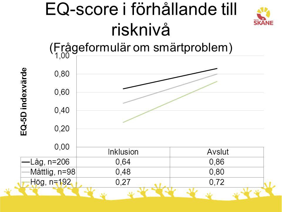 EQ-score i förhållande till risknivå (Frågeformulär om smärtproblem)