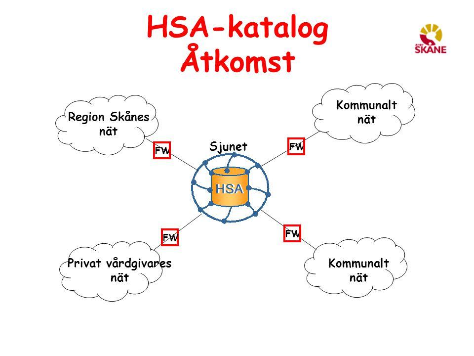 HSA-katalog Åtkomst Kommunalt nät Region Skånes nät Sjunet