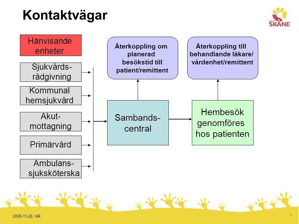 Kontaktvägar Hembesök Sambands- genomföres central hos patienten
