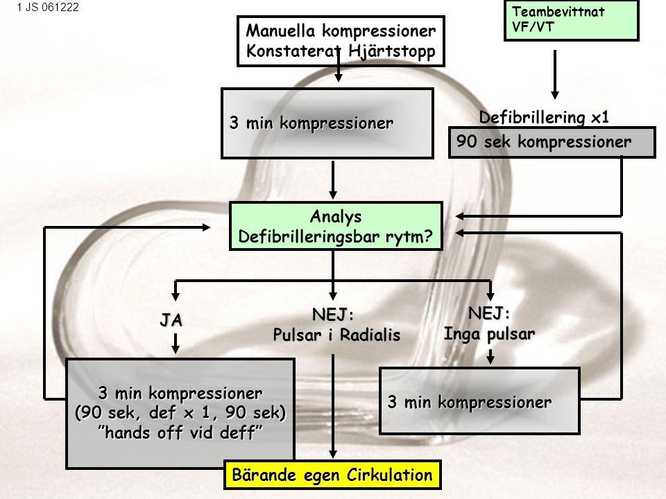 Manuella kompressioner Konstaterat Hjärtstopp Defibrilleringsbar rytm