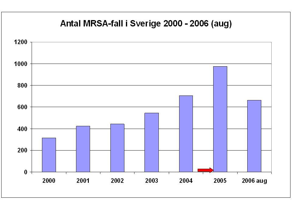 Pilen anger den nivå som antal blodisolat med MRSA ligger på i Sverige 2005, dvs mindre än 1 %.