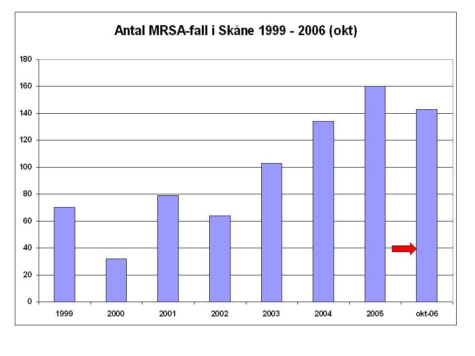 Pilen anger det antal MRSA-fall som upptäckts i odlingar tagna i öppenvården. Indikationen för odlingarna har varit klinisk infektion. Öppenvården ser många pat initialt med MRSA. En fundering kring smitta vid suppurativ infektion - alltid ha god hygien vad gäller infekterade sår!