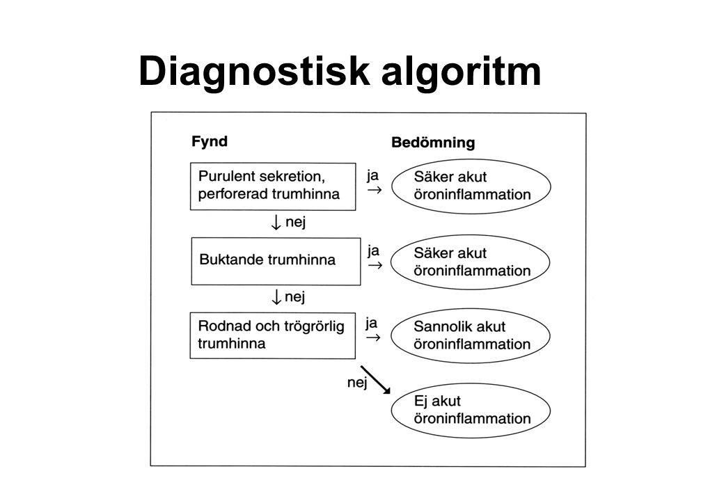 Diagnostisk algoritm