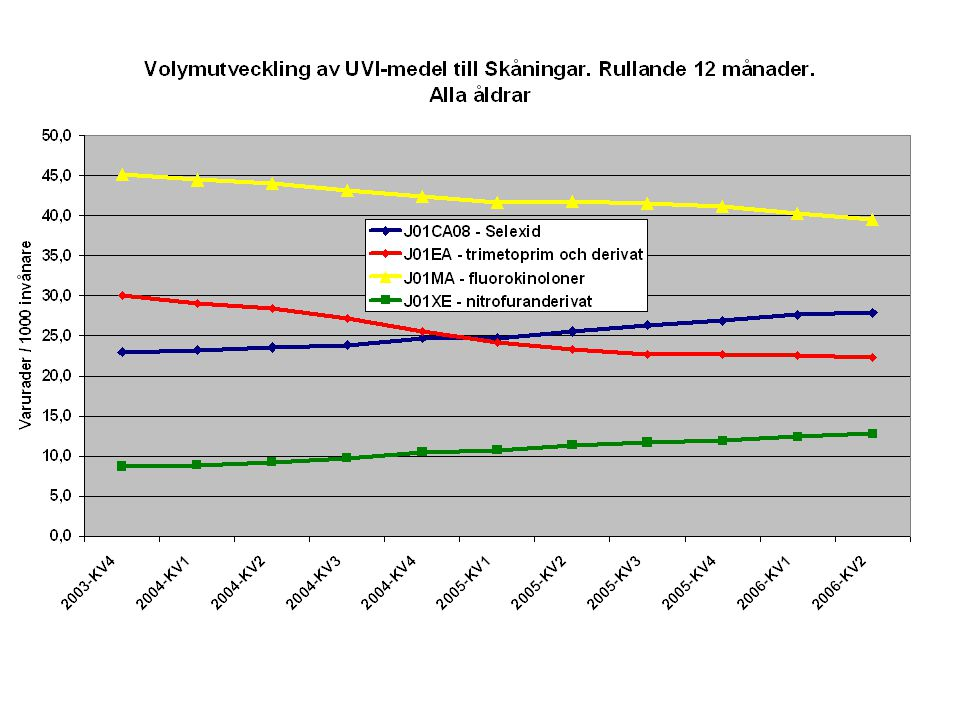 Kvoterna är beräknade på fördelning av antalet DDD