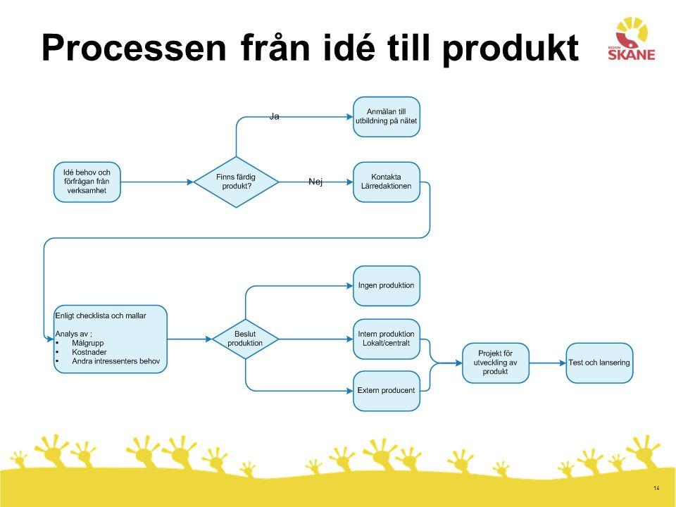 Processen från idé till produkt