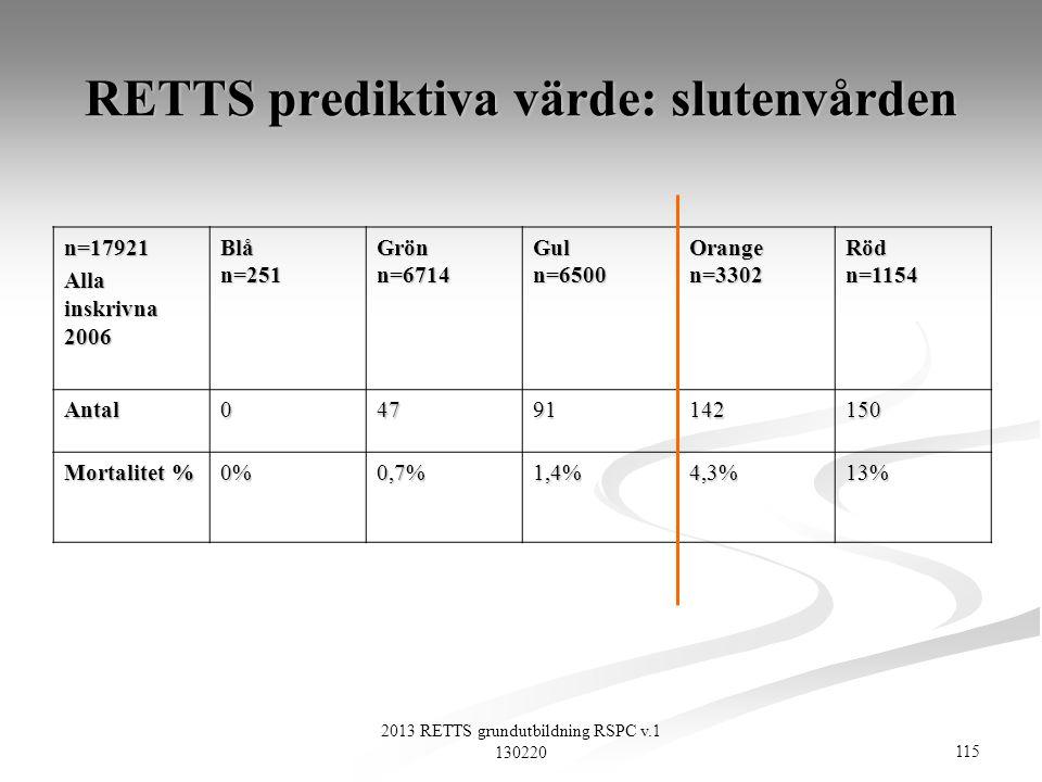 RETTS prediktiva värde: slutenvården