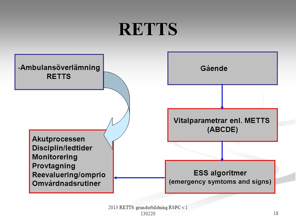 Vitalparametrar enl. METTS (emergency symtoms and signs)