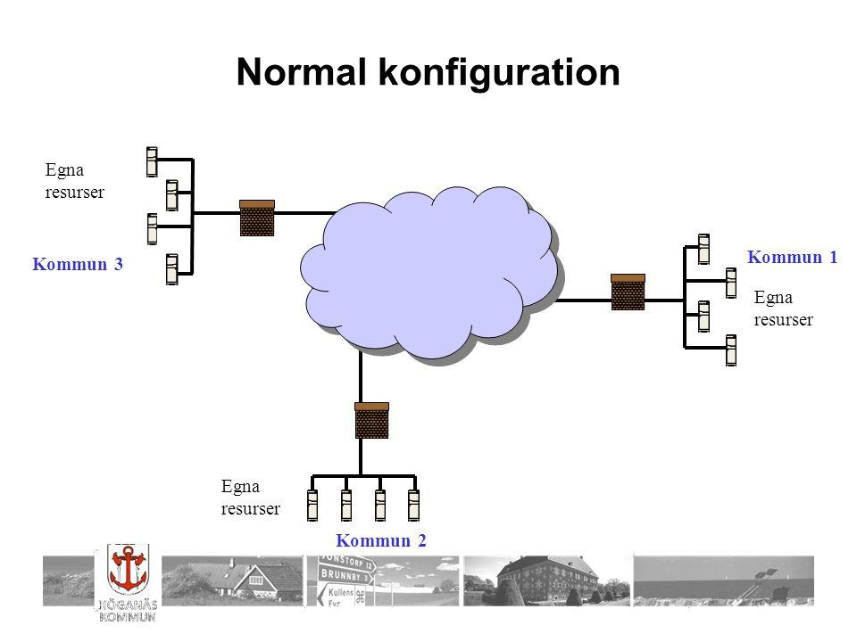 Normal konfiguration Egna resurser Kommun 1 Kommun 3 Egna resurser