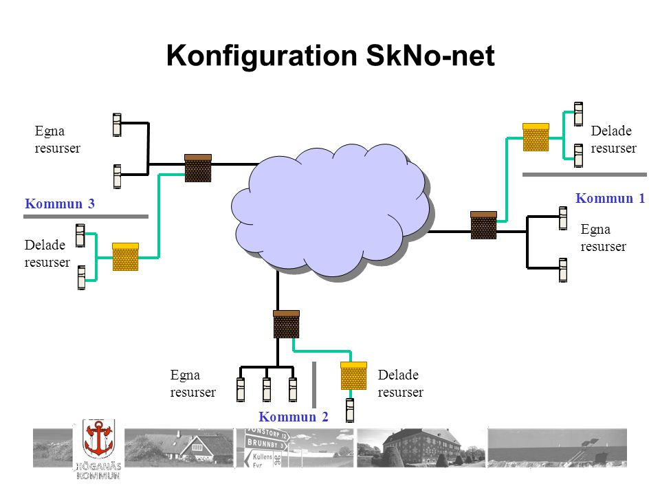 Konfiguration SkNo-net