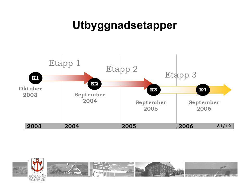 Utbyggnadsetapper Etapp 1 Etapp 2 Etapp 3 Oktober 2003 September 2004