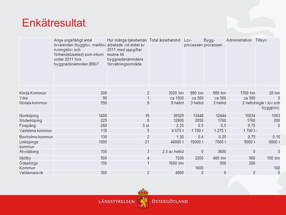 Enkätresultat: Ange ungefärligt antal lovärenden (bygglov, marklov, rivningslov och förhandsbesked) som inkom under 2011 hos byggnadsnämnden (BN)