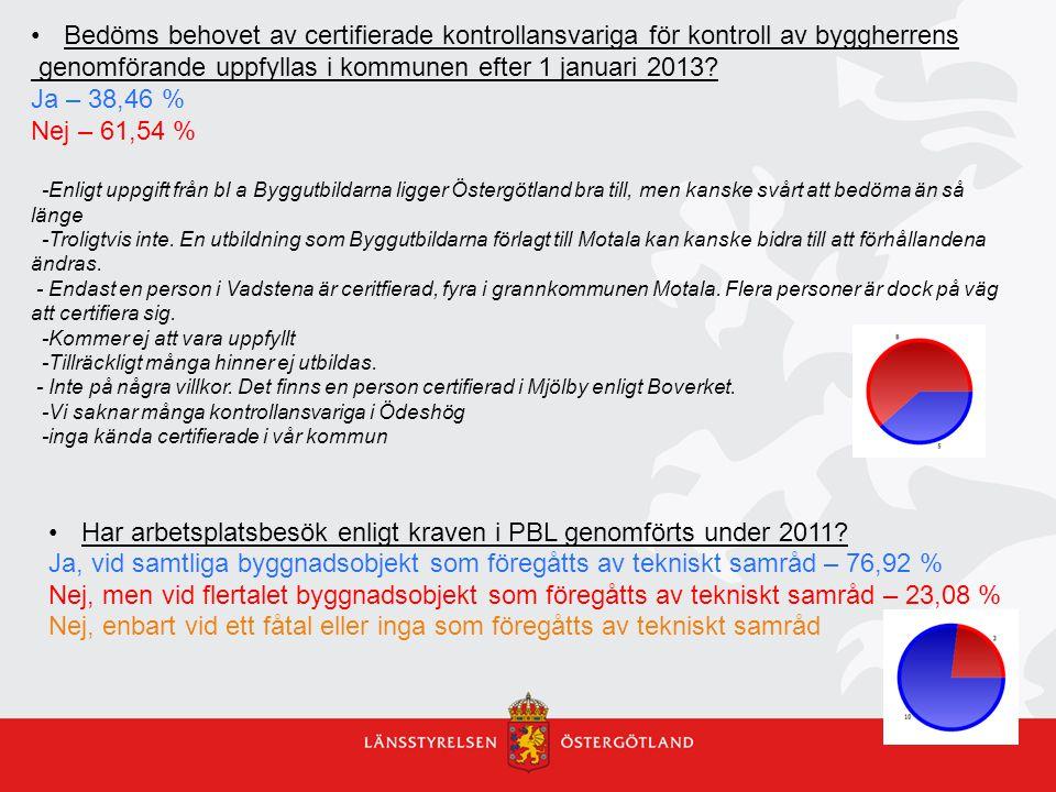 genomförande uppfyllas i kommunen efter 1 januari 2013 Ja – 38,46 %