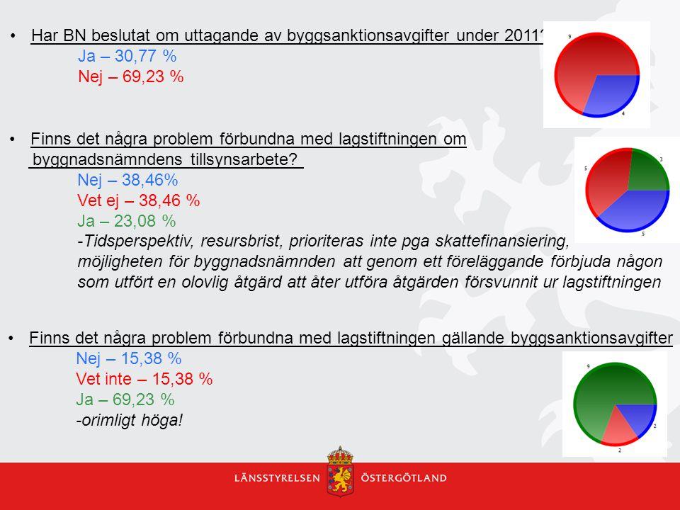 Har BN beslutat om uttagande av byggsanktionsavgifter under 2011