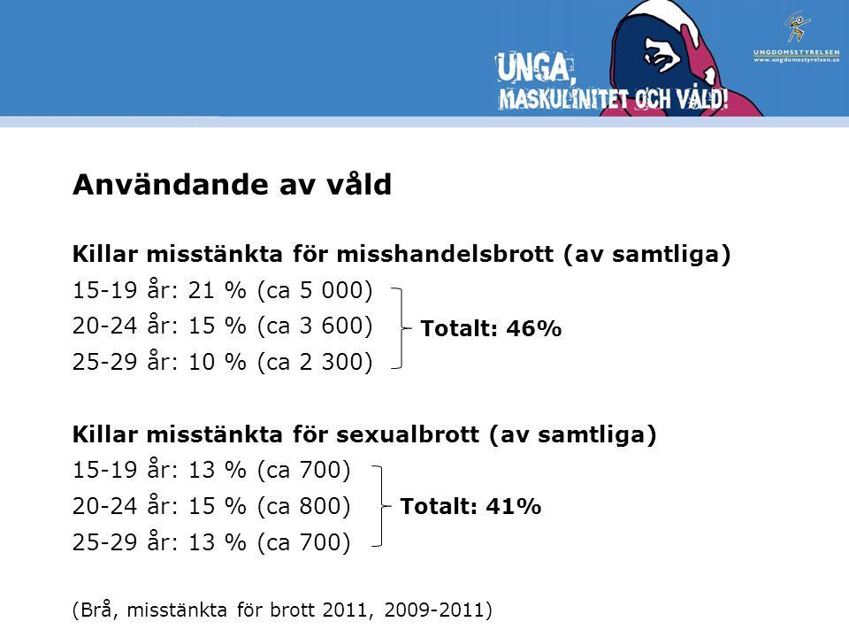 Användande av våld Killar misstänkta för misshandelsbrott (av samtliga) 15-19 år: 21 % (ca 5 000) 20-24 år: 15 % (ca 3 600)