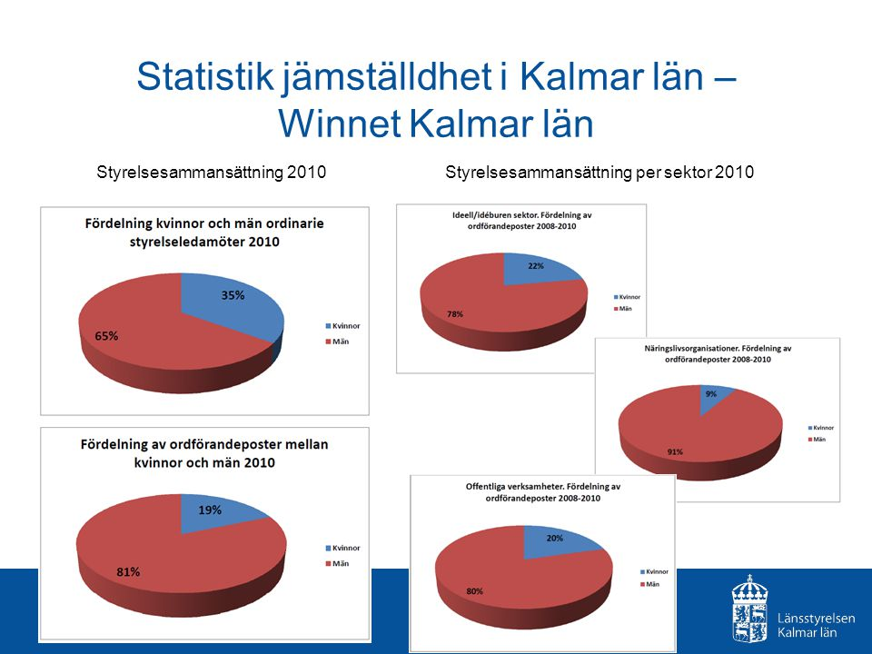 Statistik jämställdhet i Kalmar län – Winnet Kalmar län