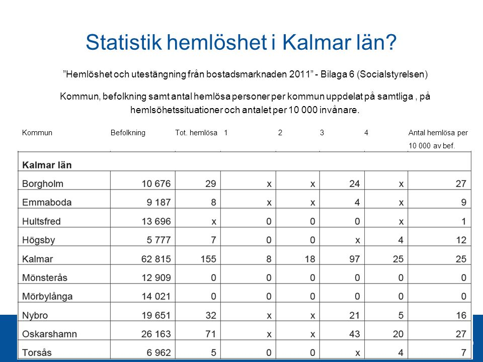Statistik hemlöshet i Kalmar län