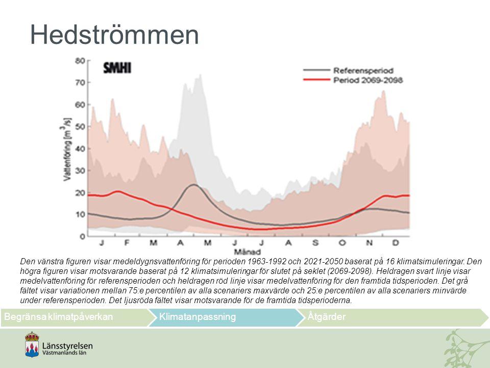 Hedströmmen Begränsa klimatpåverkan Klimatanpassning Åtgärder