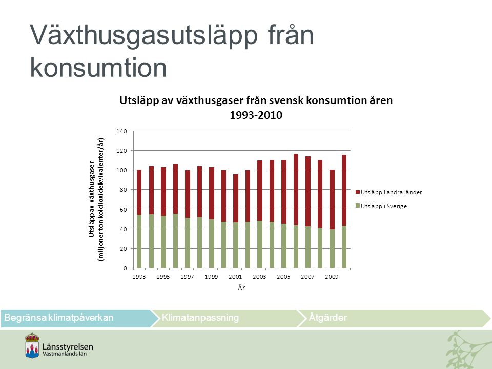 Växthusgasutsläpp från konsumtion