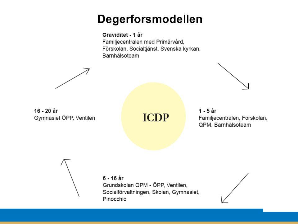 Degerforsmodellen Samverkan generellt föräldrastäd + riktade insatser,