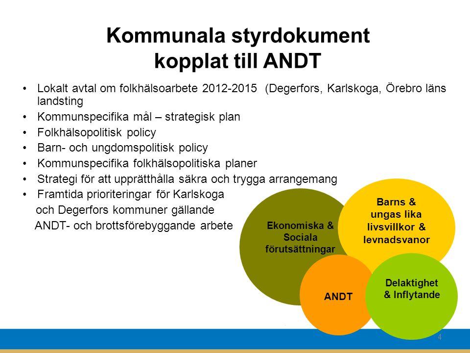 Kommunala styrdokument kopplat till ANDT