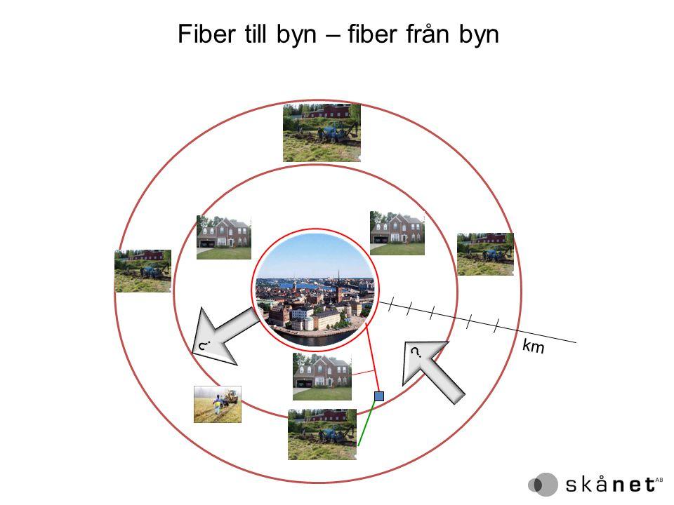 Fiber till byn – fiber från byn