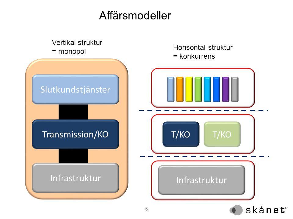 Affärsmodeller Slutkundstjänster Transmission/KO T/KO Infrastruktur