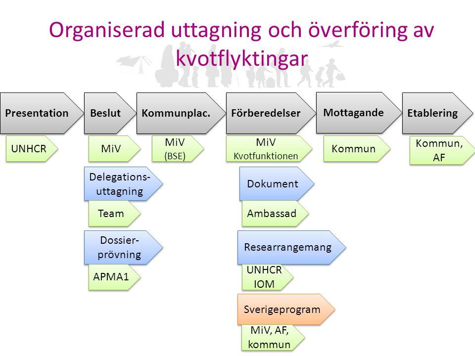 Organiserad uttagning och överföring av kvotflyktingar