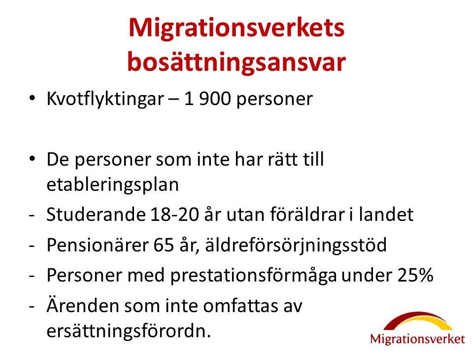Migrationsverkets bosättningsansvar