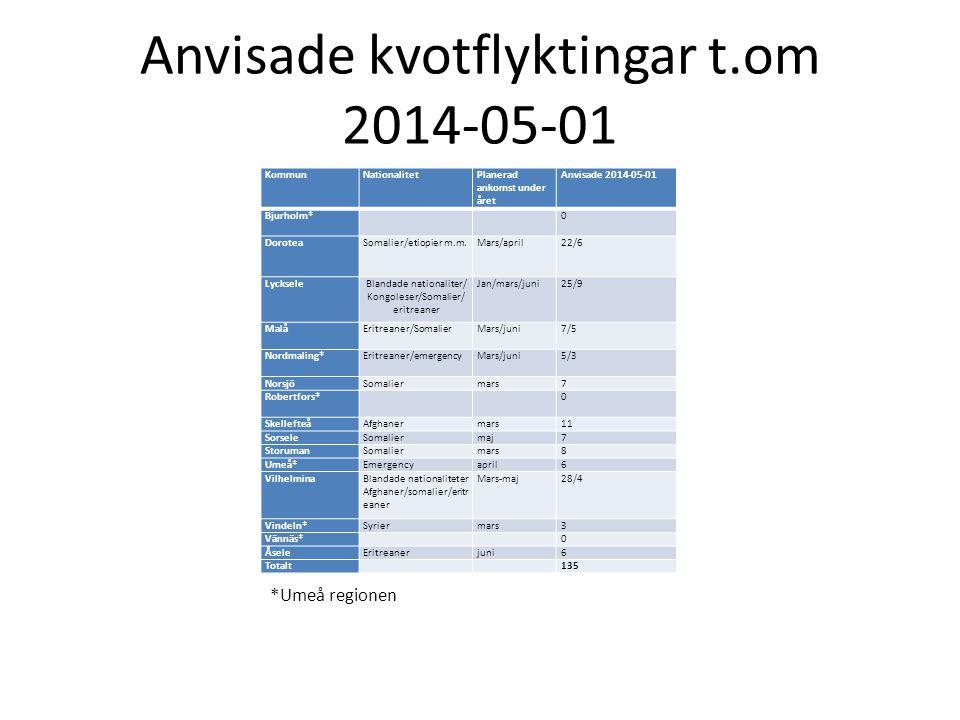 Anvisade kvotflyktingar t.om 2014-05-01