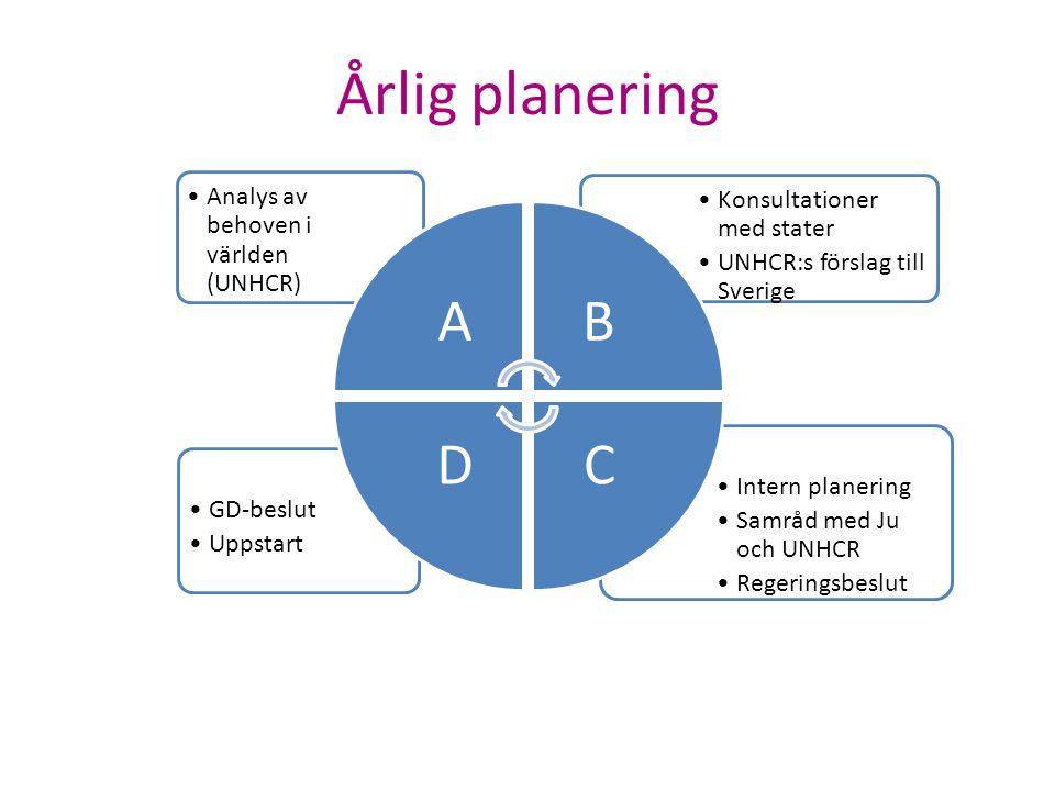Årlig planering A B C D Intern planering Samråd med Ju och UNHCR