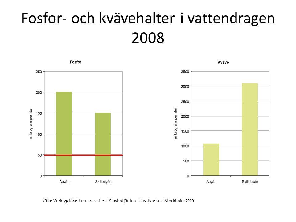 Fosfor- och kvävehalter i vattendragen 2008