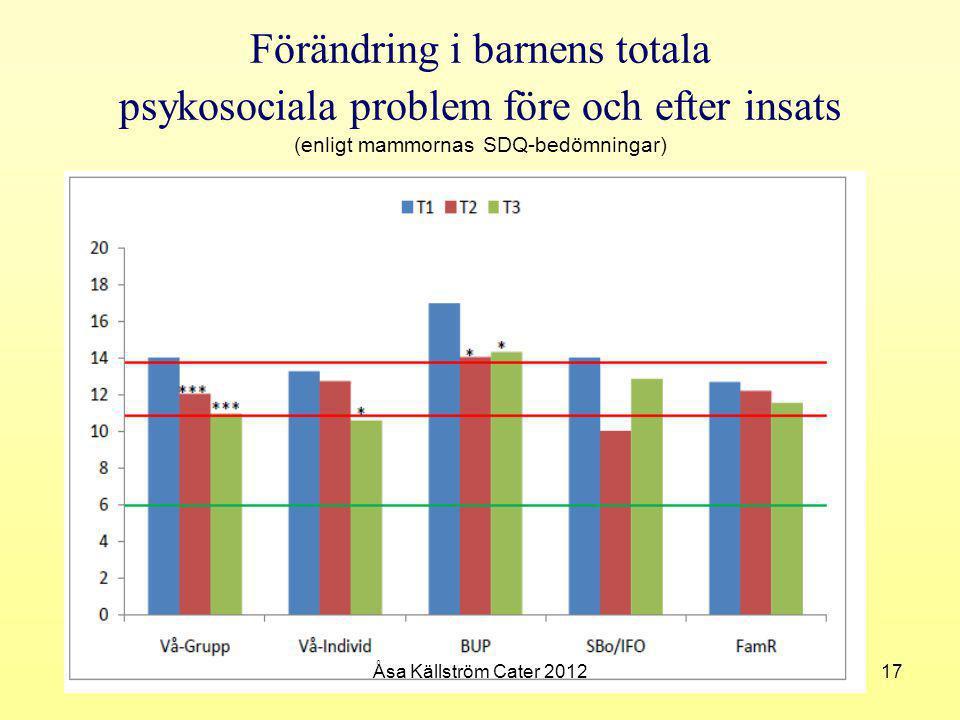 Förändring i barnens totala psykosociala problem före och efter insats (enligt mammornas SDQ-bedömningar)