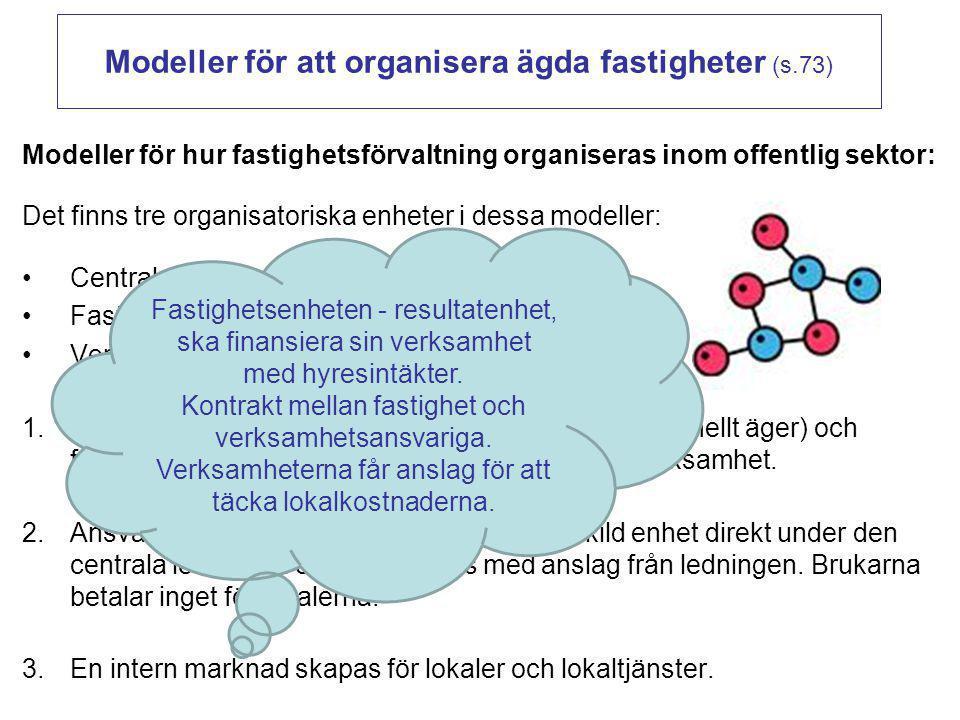 Modeller för att organisera ägda fastigheter (s.73)