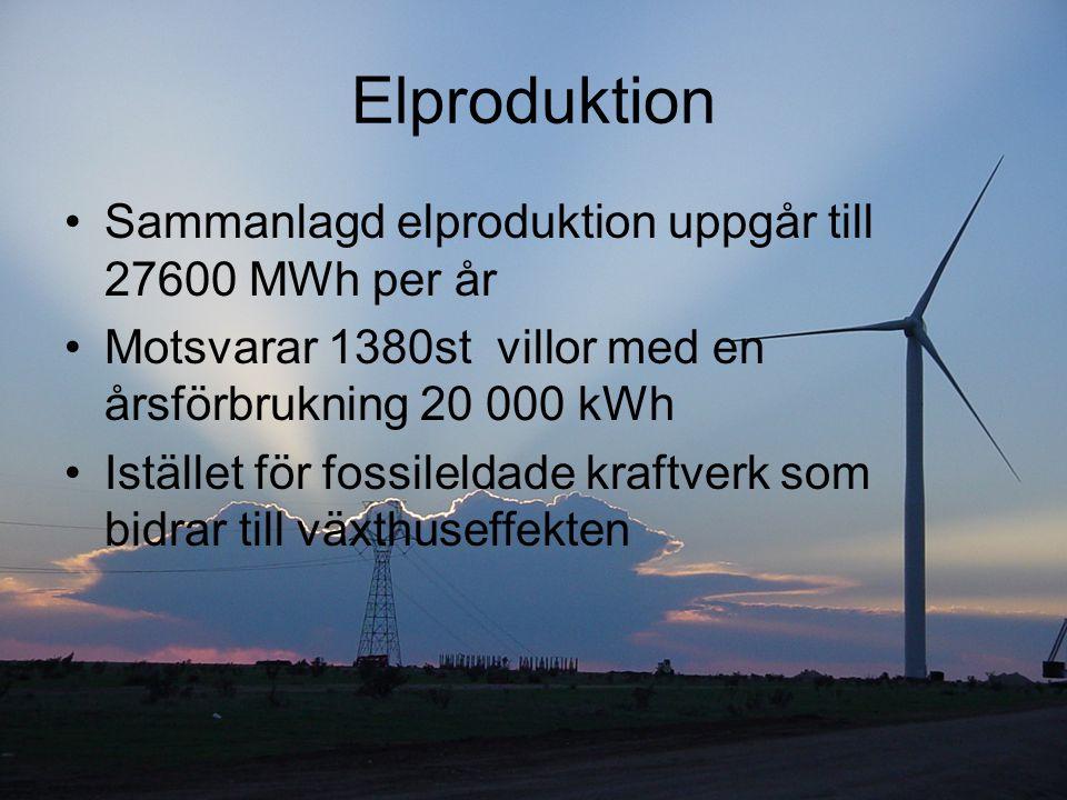 Elproduktion Sammanlagd elproduktion uppgår till 27600 MWh per år