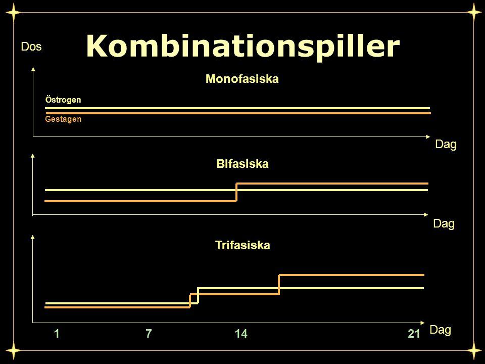 Kombinationspiller Dos Monofasiska Dag Bifasiska Dag Trifasiska Dag 1