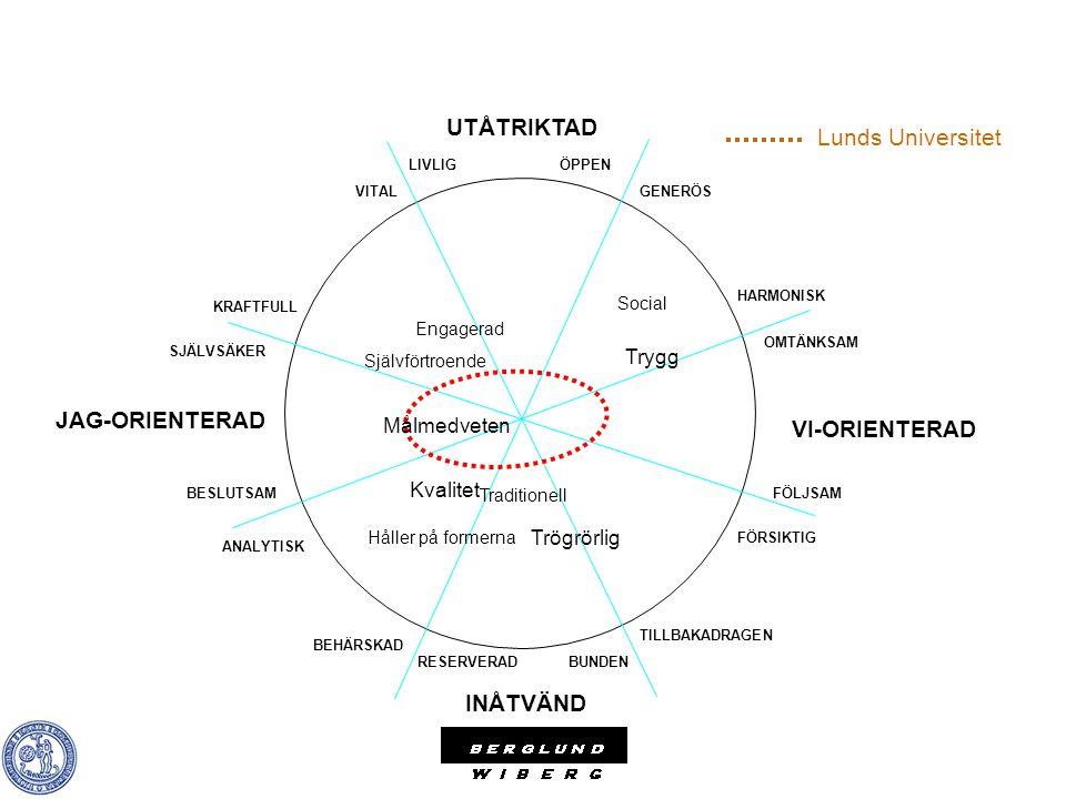 UTÅTRIKTAD Lunds Universitet JAG-ORIENTERAD VI-ORIENTERAD INÅTVÄND