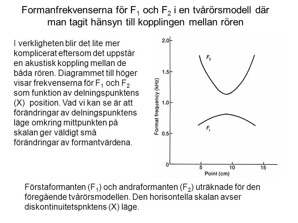 Formanfrekvenserna för F1 och F2 i en tvårörsmodell där man tagit hänsyn till kopplingen mellan rören