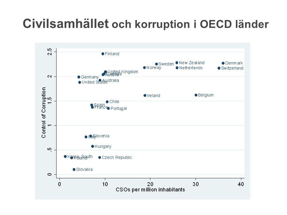 Civilsamhället och korruption i OECD länder