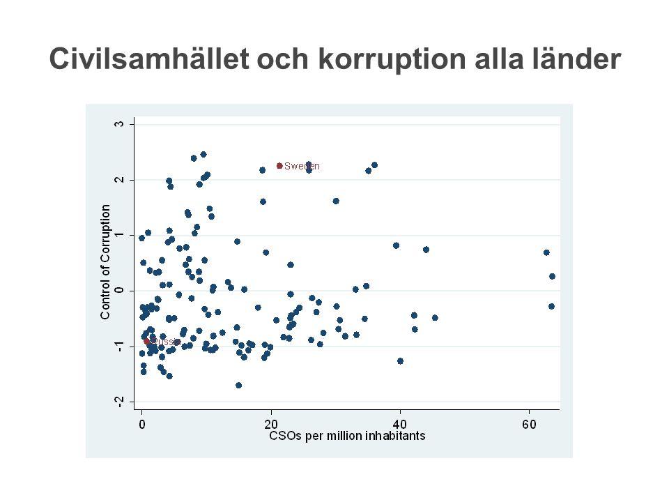 Civilsamhället och korruption alla länder
