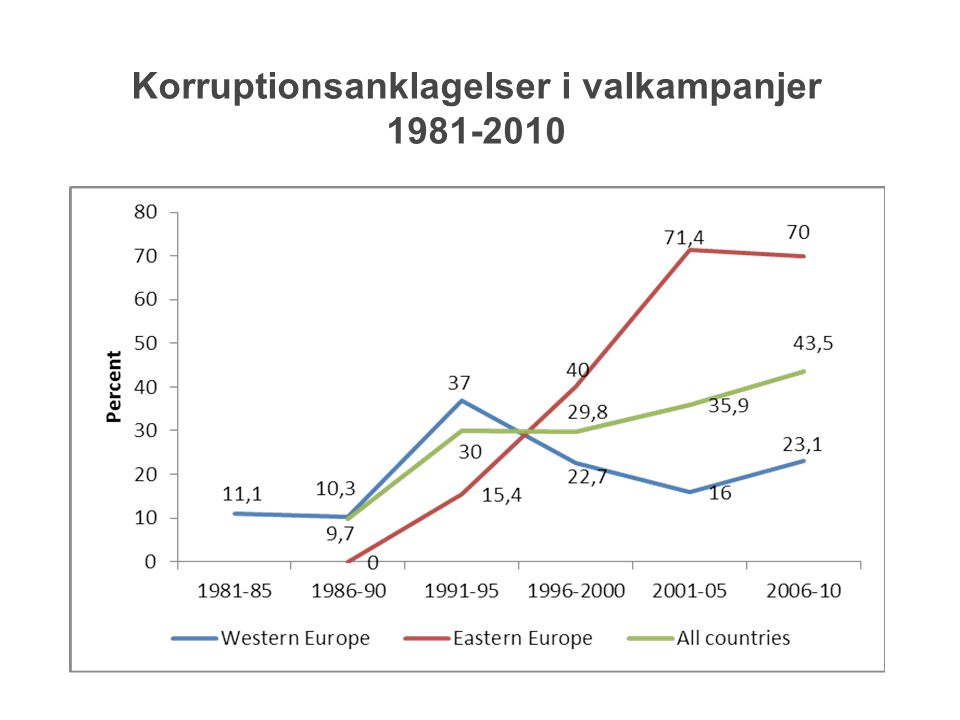 Korruptionsanklagelser i valkampanjer 1981-2010