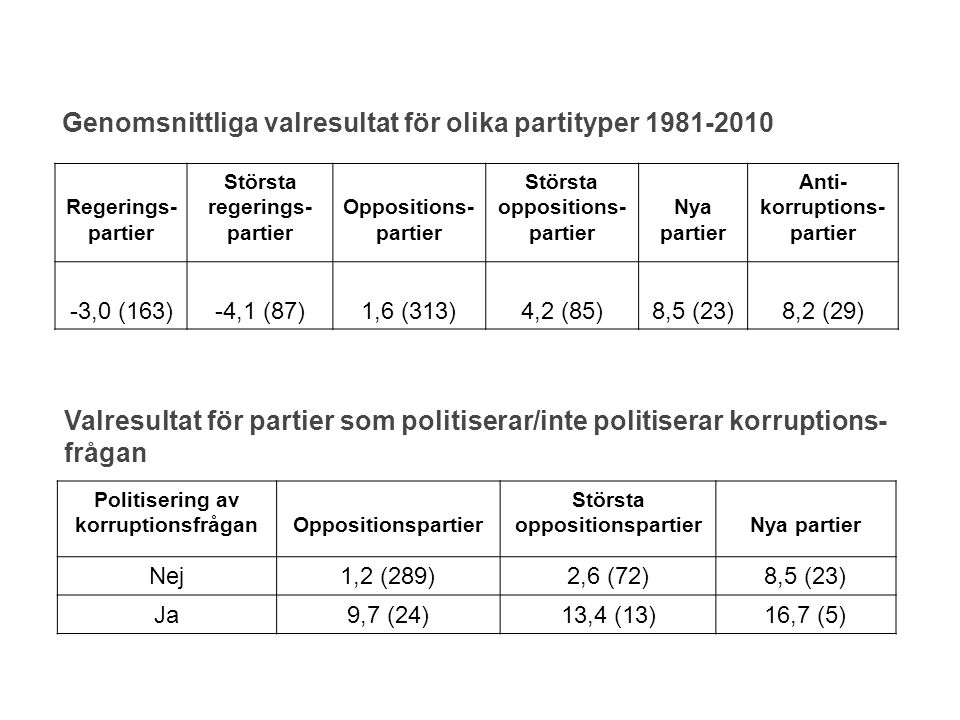 Genomsnittliga valresultat för olika partityper 1981-2010
