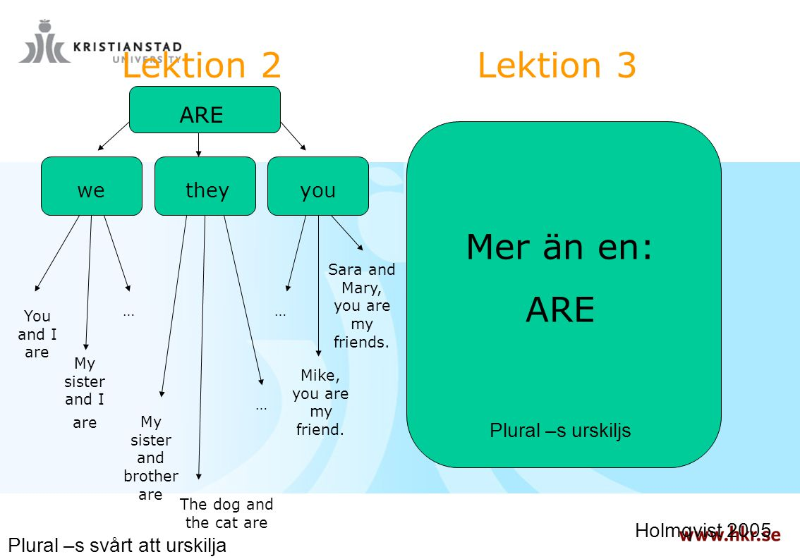 Lektion 2 Lektion 3 Mer än en: ARE ARE we they you Plural –s urskiljs
