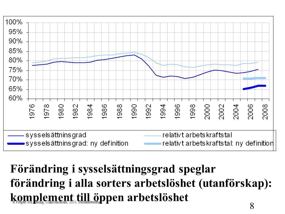 Förändring i sysselsättningsgrad speglar förändring i alla sorters arbetslöshet (utanförskap): komplement till öppen arbetslöshet