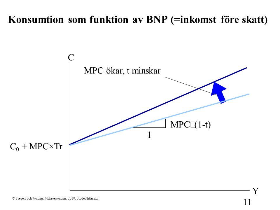 Konsumtion som funktion av BNP (=inkomst före skatt)
