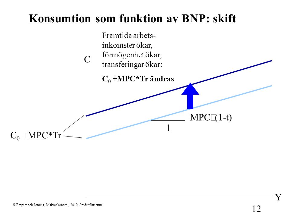 Konsumtion som funktion av BNP: skift