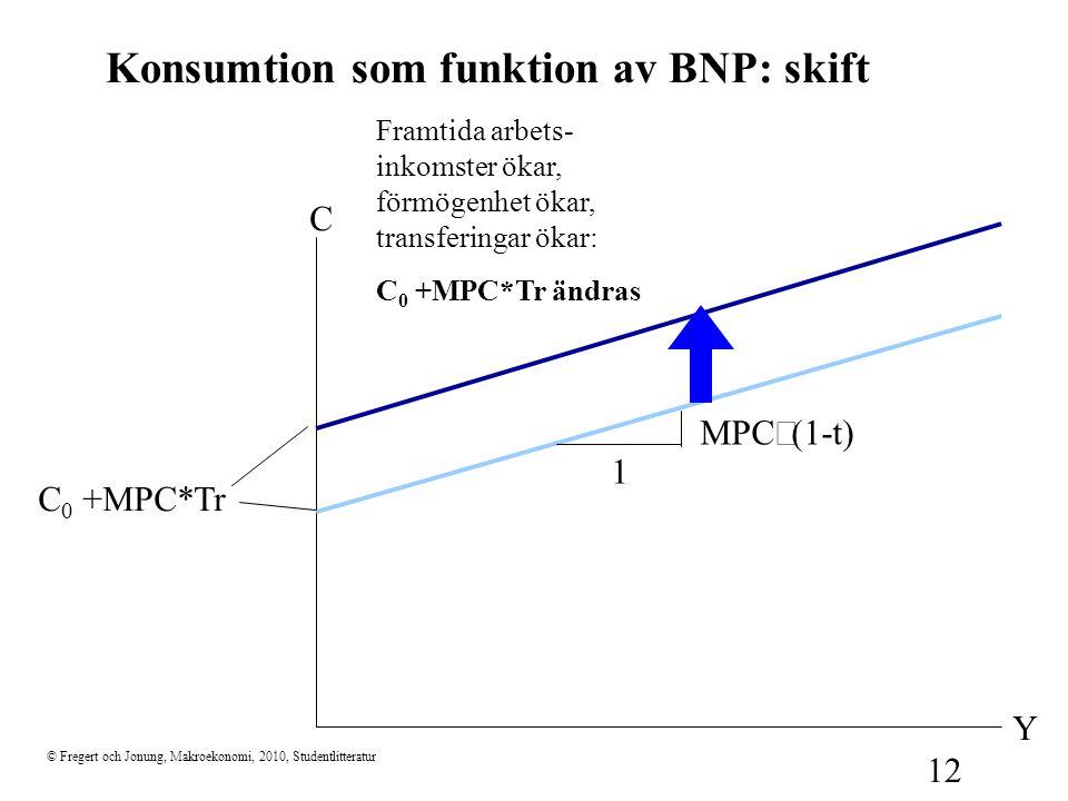 Konsumtion som funktion av BNP: skift
