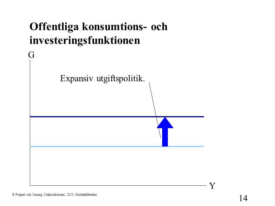 Offentliga konsumtions- och investeringsfunktionen