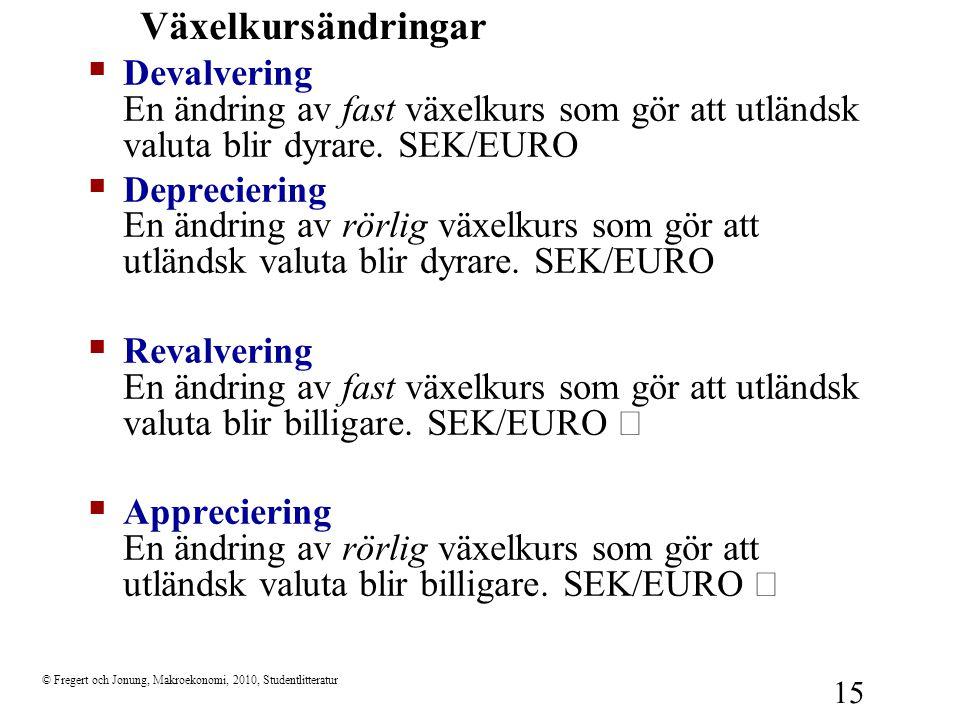Växelkursändringar Devalvering En ändring av fast växelkurs som gör att utländsk valuta blir dyrare. SEK/EURO 