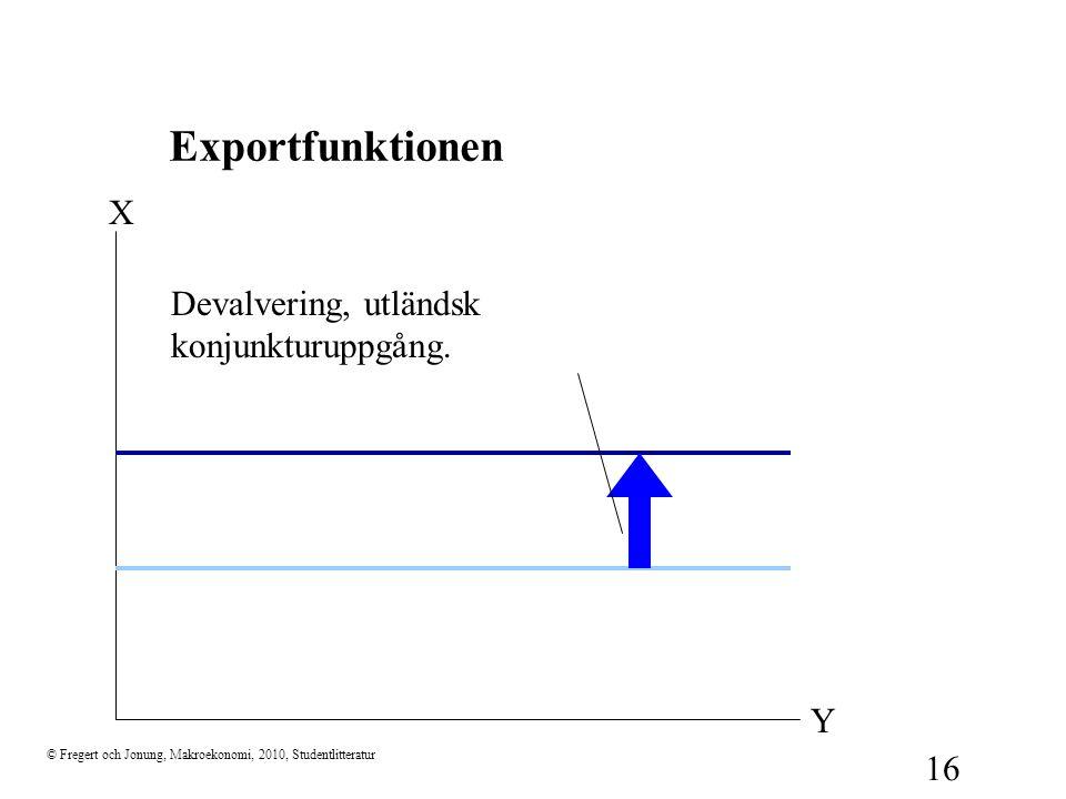 Exportfunktionen X Devalvering, utländsk konjunkturuppgång. Y